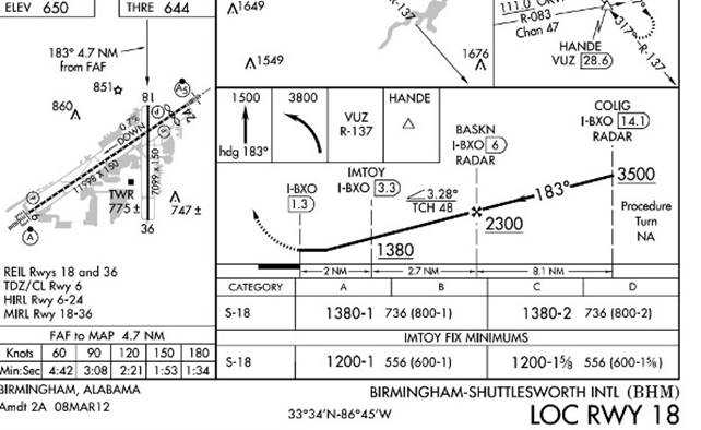 Birmingham 18 LOC approach plate
