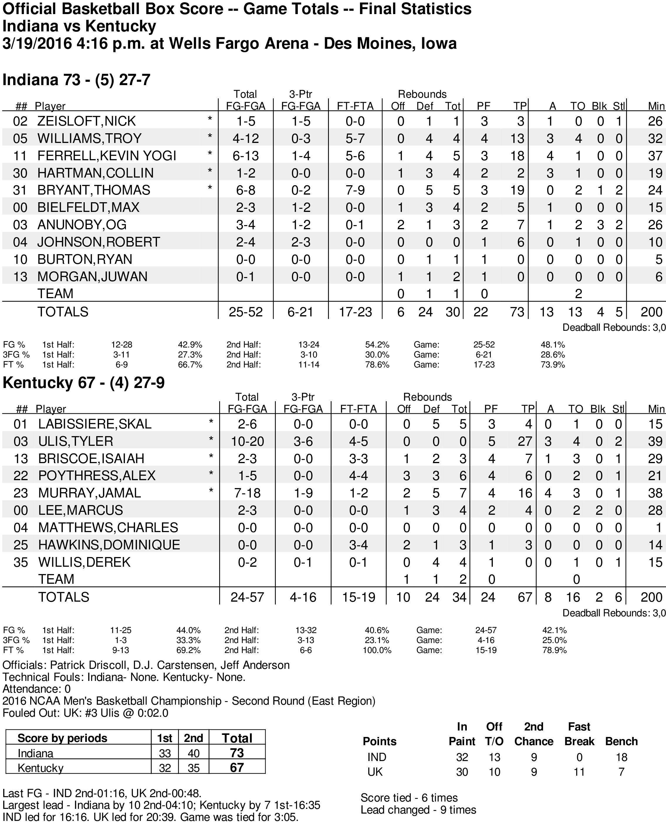 IU beats Kentucky stats