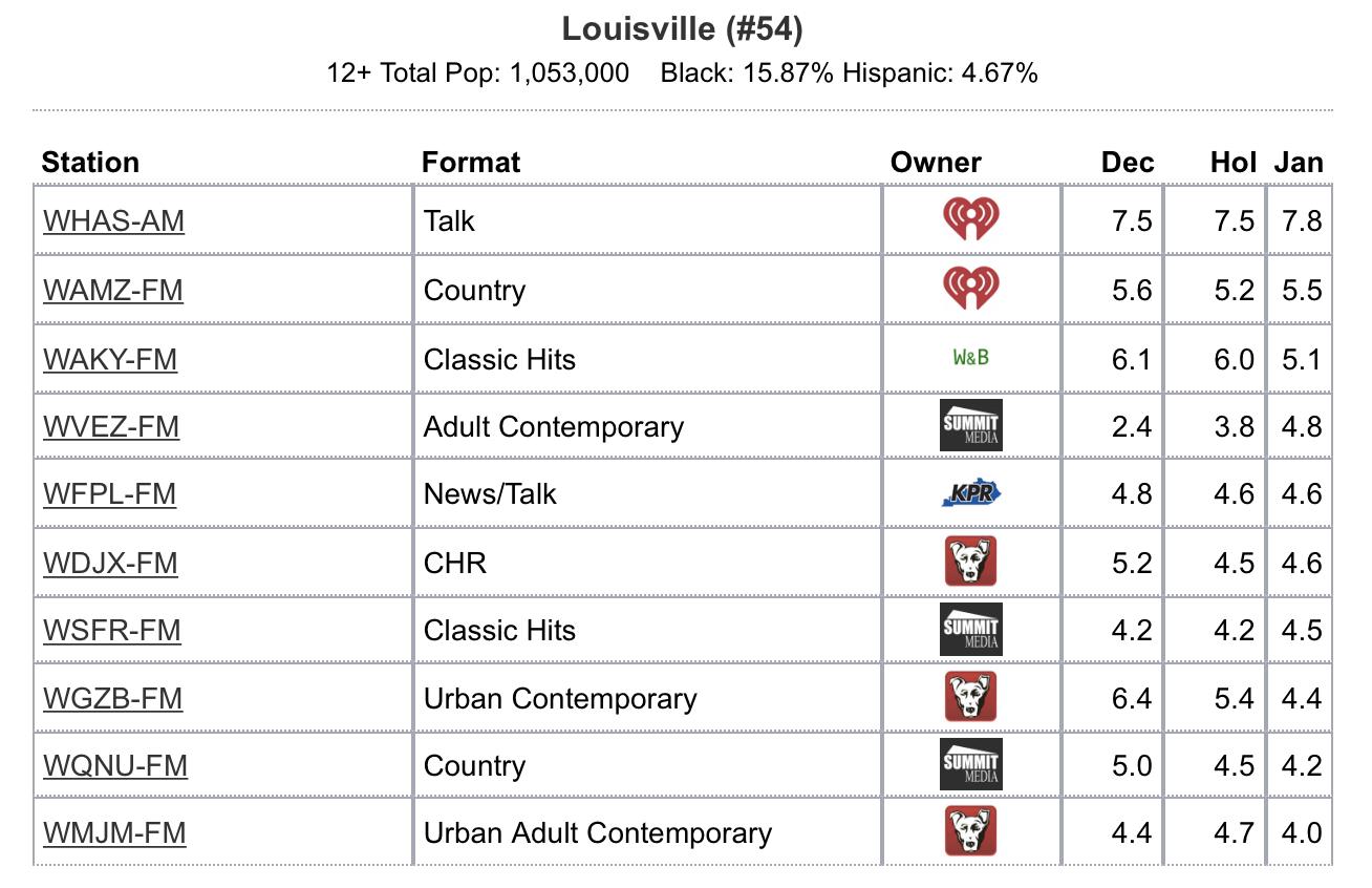 Louisville Radio Christmas Music 2021 Louisville Radio Ratings Through January 2021 Whas Remains On Top Hey Terry